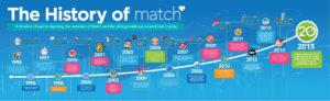 Match Timeline Final